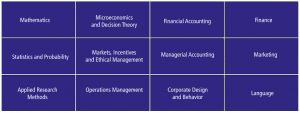 Bachelor of Science in Business Administration Core Curriculum
